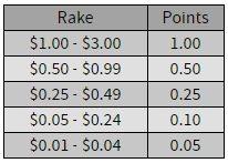 Ignition Poker Takes Over Bovada Ignition Bonus Codes Mar 2021